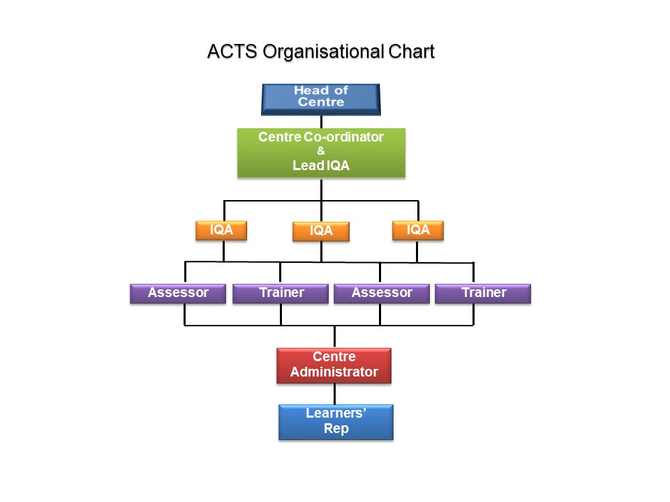 ACTS ORGANISATIONAL STRUCTURE v4